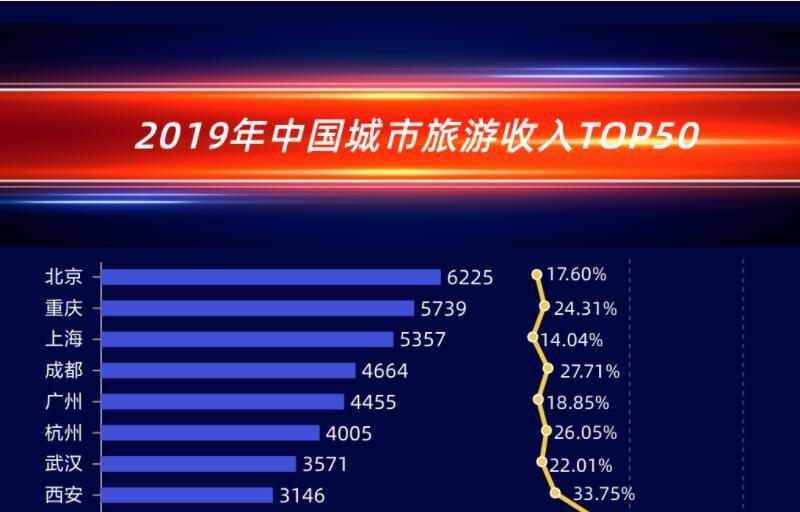 中国城市旅游收入TOP50:北京领跑三亚无缘上榜,长春游客人次均消费最高